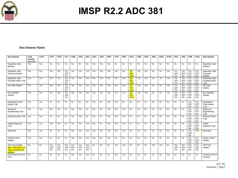 IMSP R2.2 ADC 381 *FRC Specific Logic not active until FRC rollouts