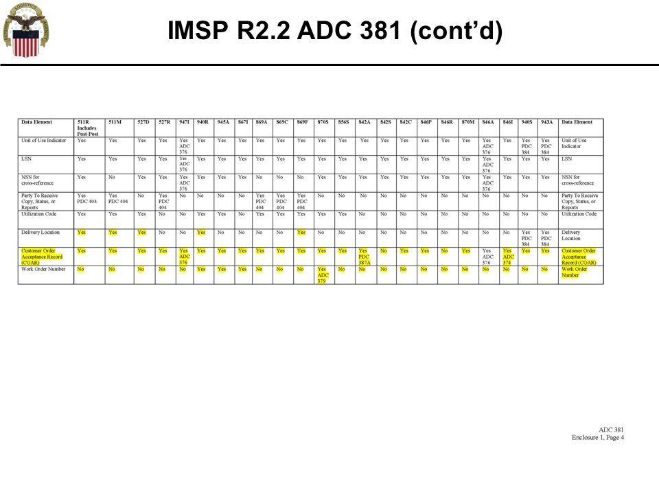 IMSP R2.2 ADC 381 (cont'd) *FRC Specific Logic not active until FRC rollouts
