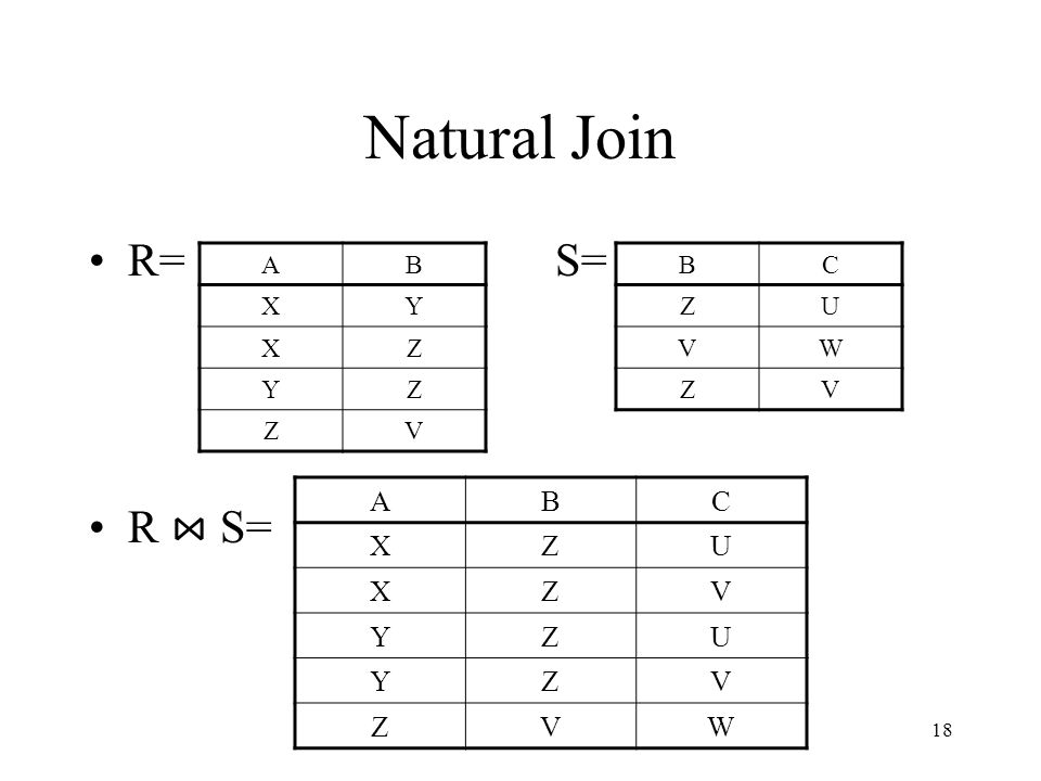 Natural Join R= S= R ⋈ S= A B X Y Z V B C Z U V W A B C X Z U V Y W