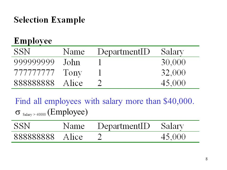 Find all employees with salary more than $40,000.