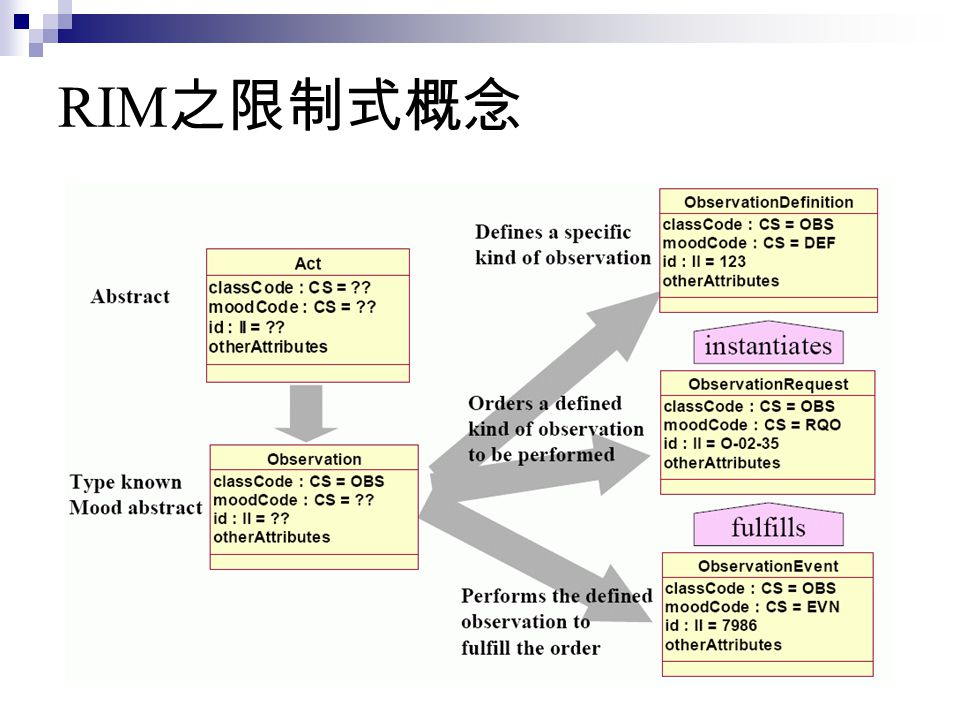 RIM之限制式概念