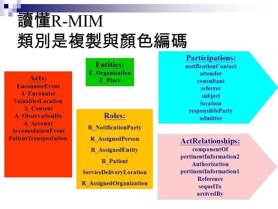 讀懂R-MIM 類別是複製與顏色編碼 Participations: Entities: Acts: Roles: