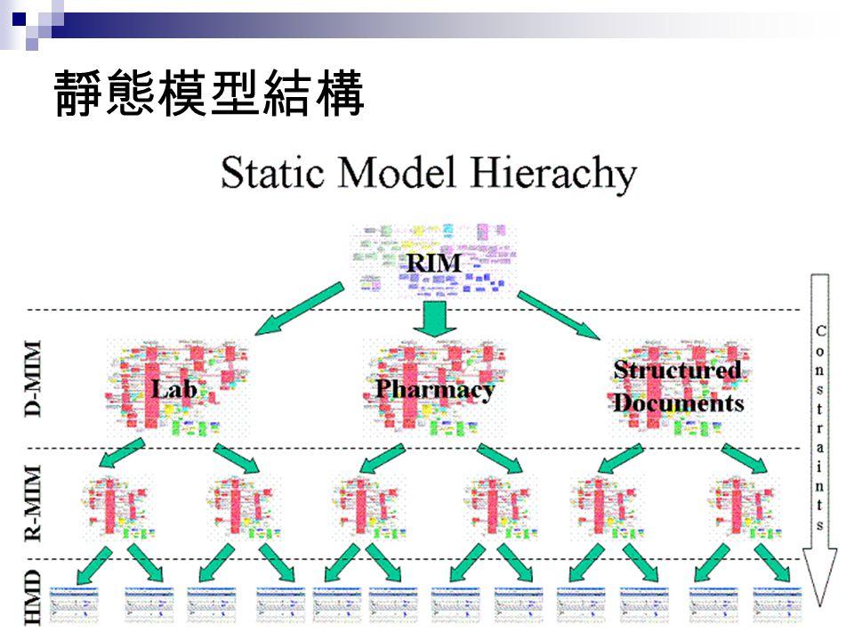 靜態模型結構