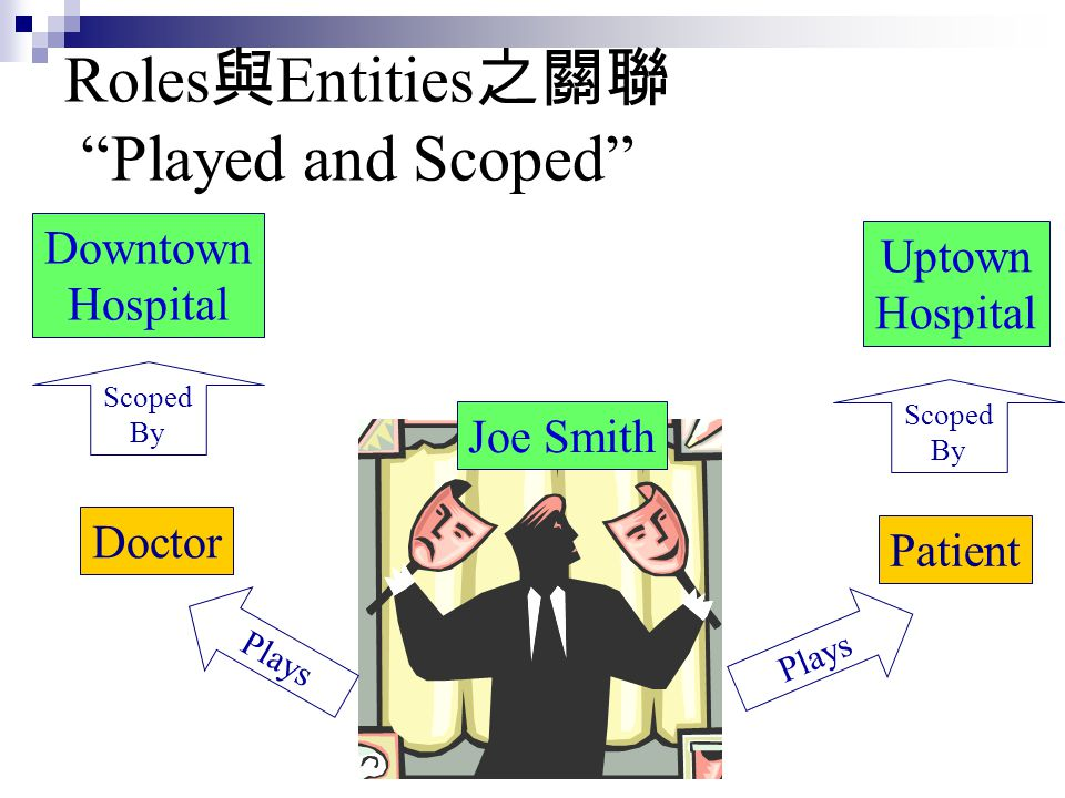 Roles與Entities之關聯 Played and Scoped