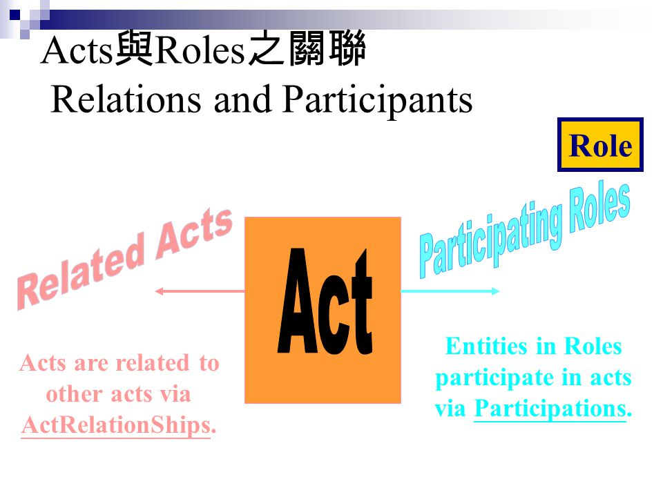 Acts與Roles之關聯 Relations and Participants