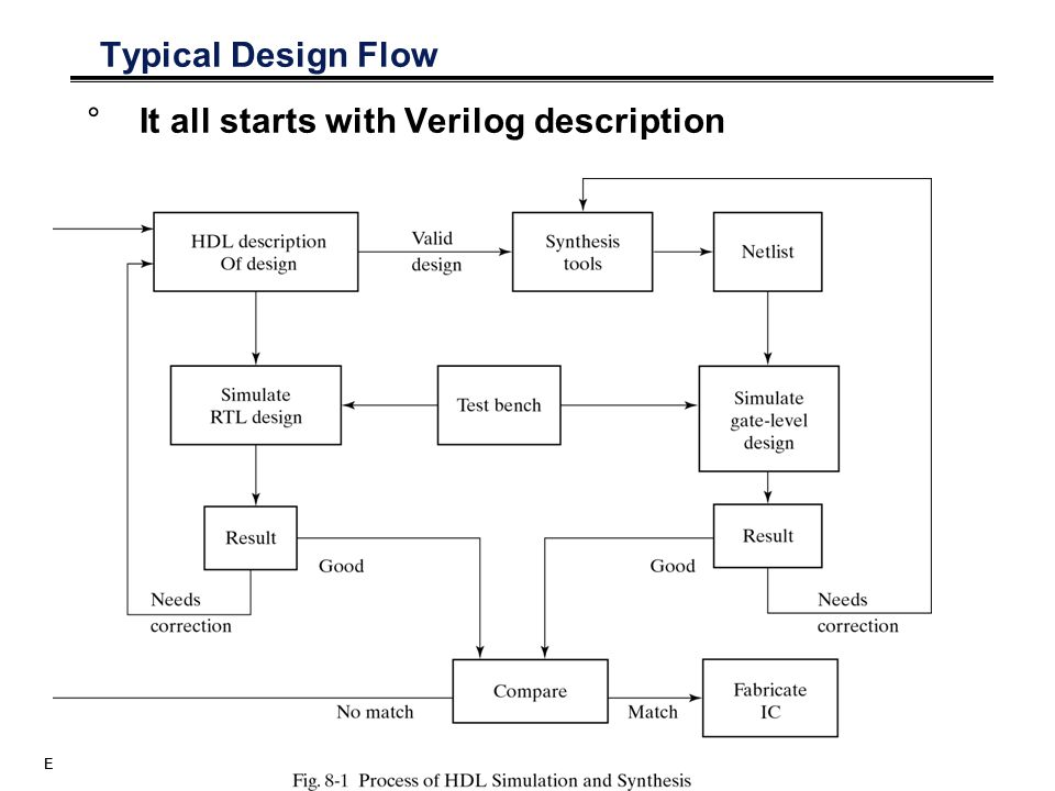 It all starts with Verilog description