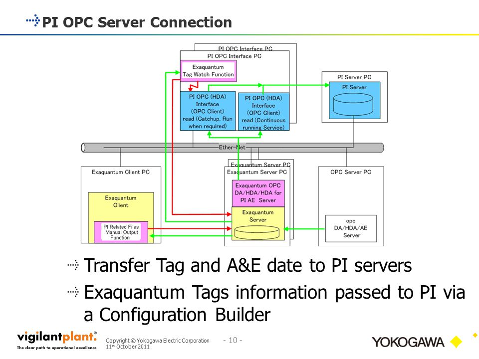 PI OPC Server Connection