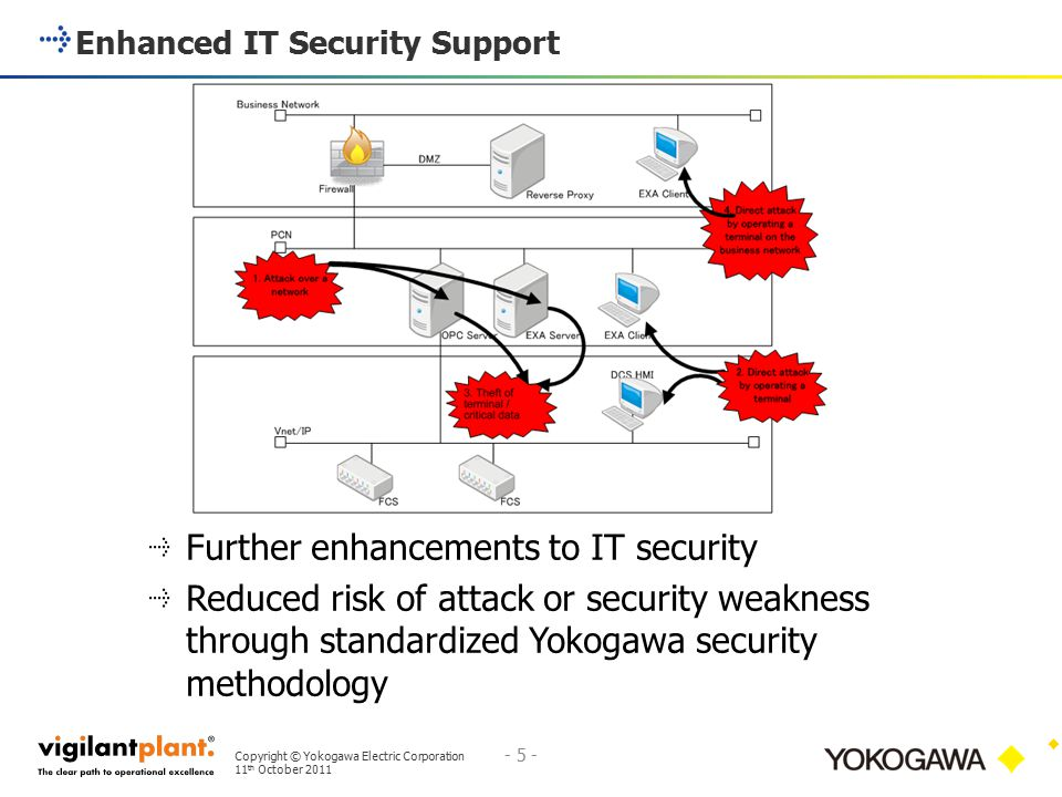 Enhanced IT Security Support