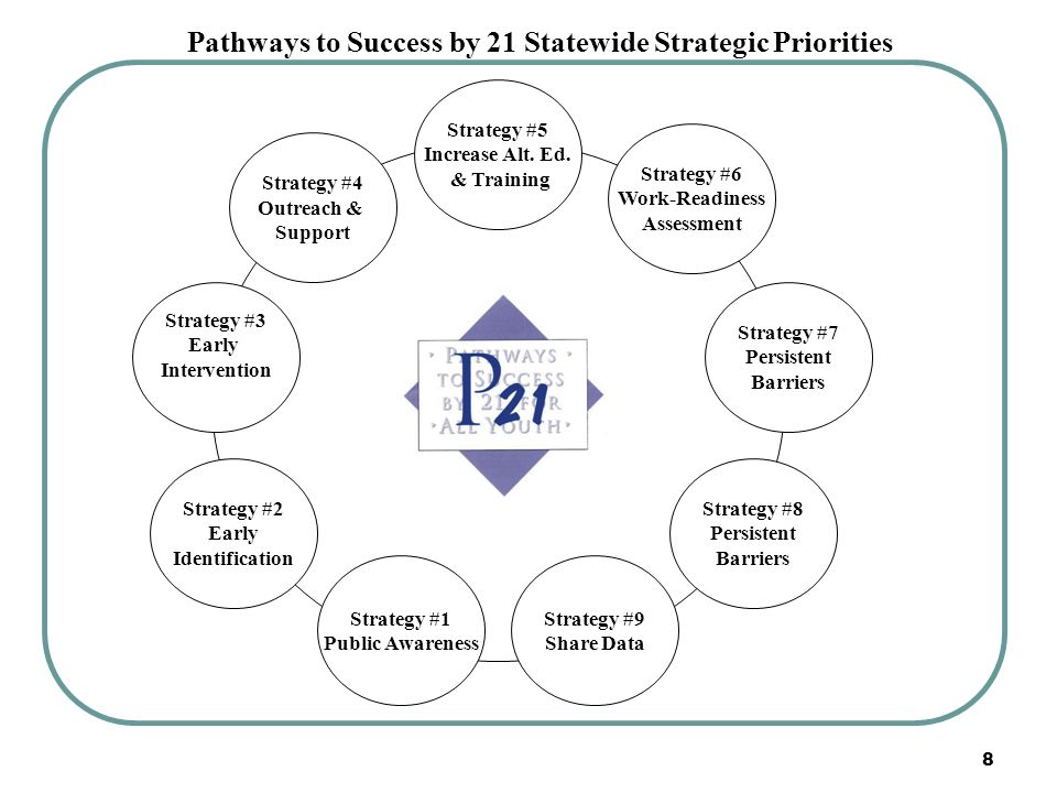 Pathways to Success by 21 Statewide Strategic Priorities