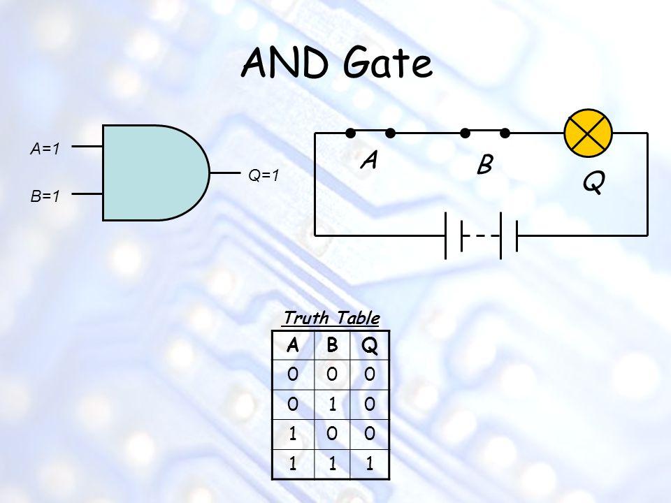 AND Gate A=1 A B Q=1 Q B=1 Truth Table A B Q 1