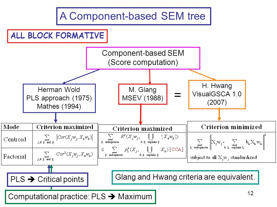 = A Component-based SEM tree ALL BLOCK FORMATIVE Component-based SEM