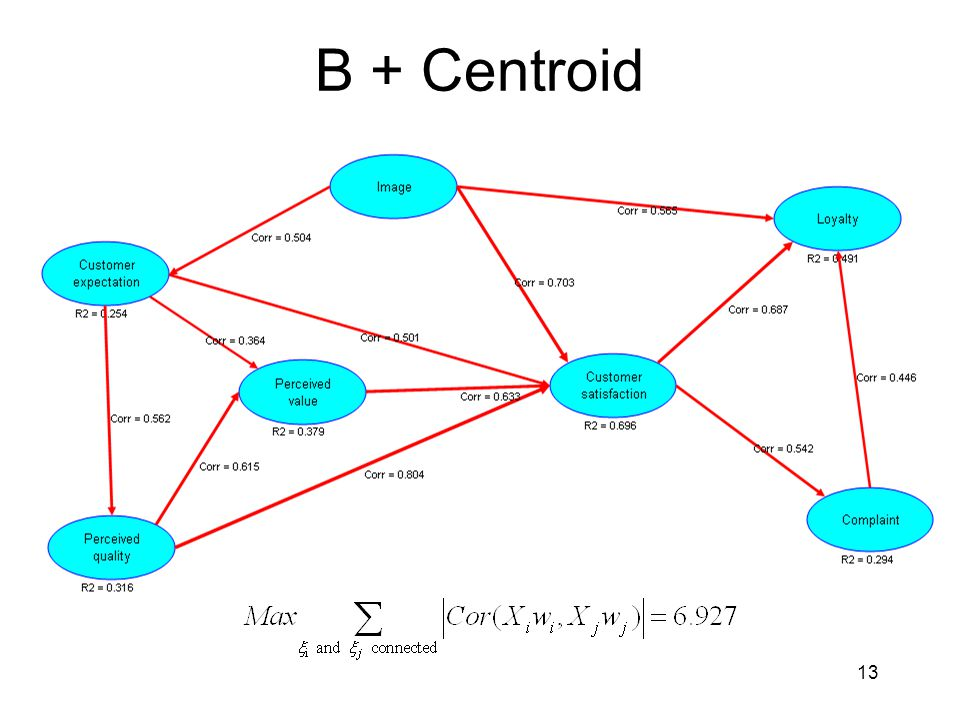 B + Centroid