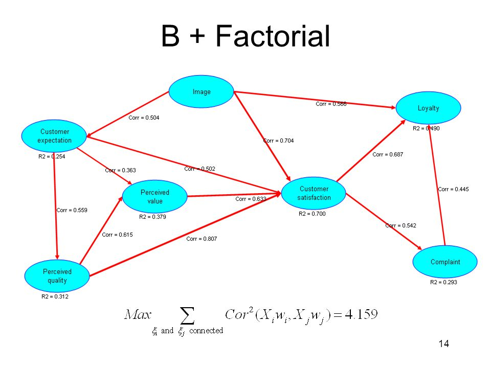 B + Factorial