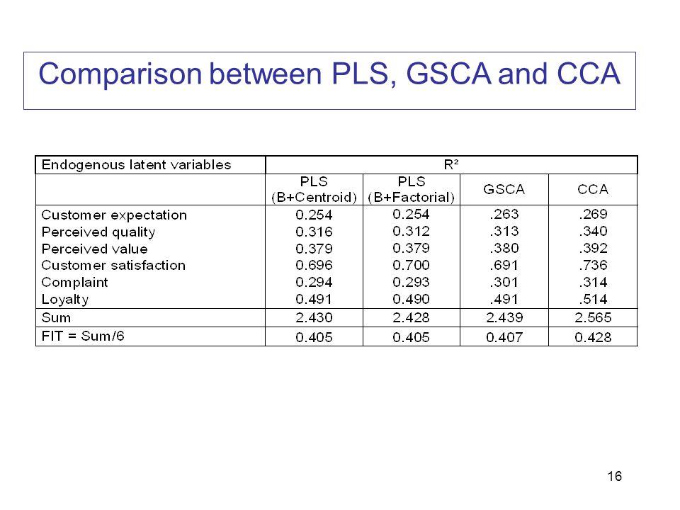 Comparison between PLS, GSCA and CCA