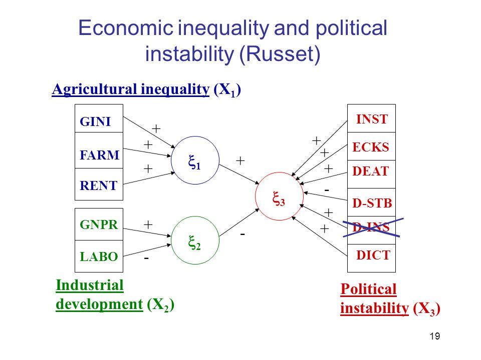 Economic inequality and political instability (Russet)