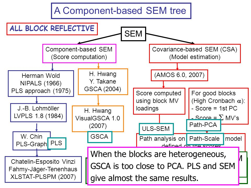 A Component-based SEM tree