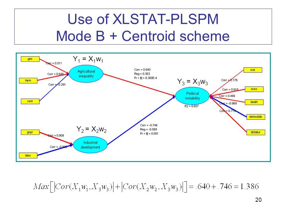 Use of XLSTAT-PLSPM Mode B + Centroid scheme