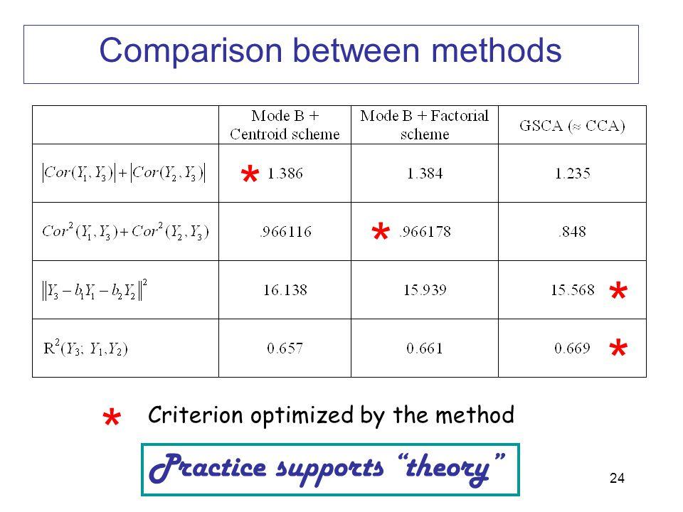 Comparison between methods