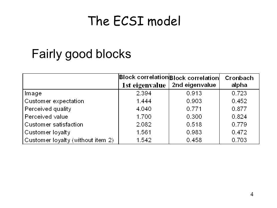 The ECSI model Fairly good blocks