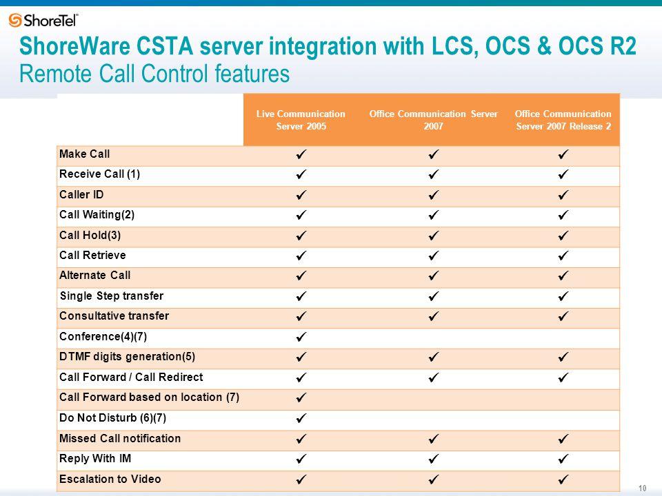 ShoreWare CSTA server integration with LCS, OCS & OCS R2 Remote Call Control features