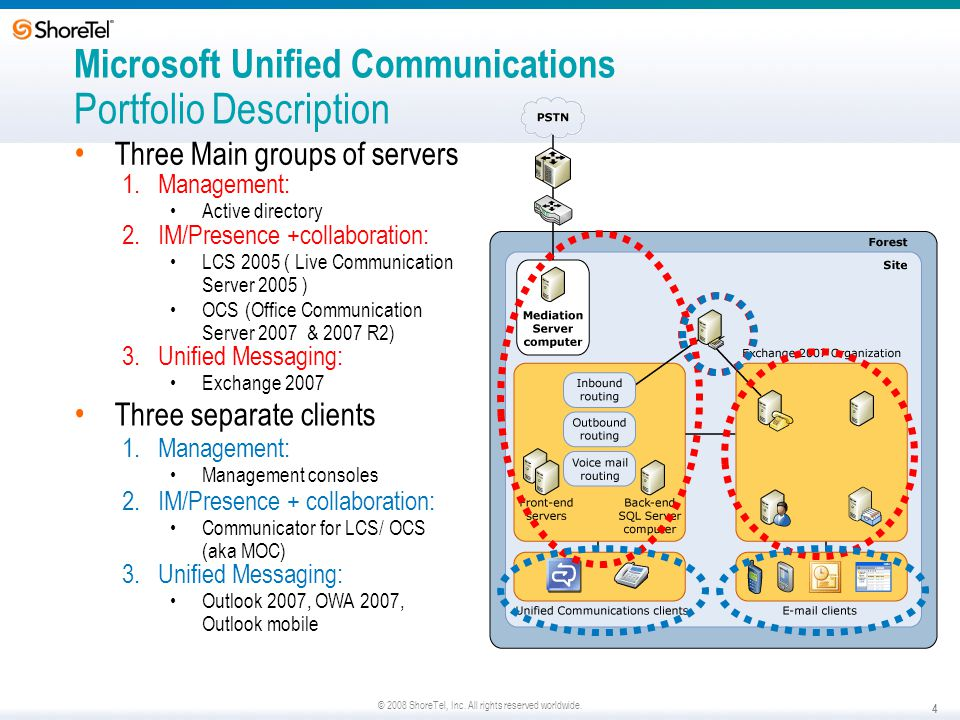 Microsoft Unified Communications Portfolio Description
