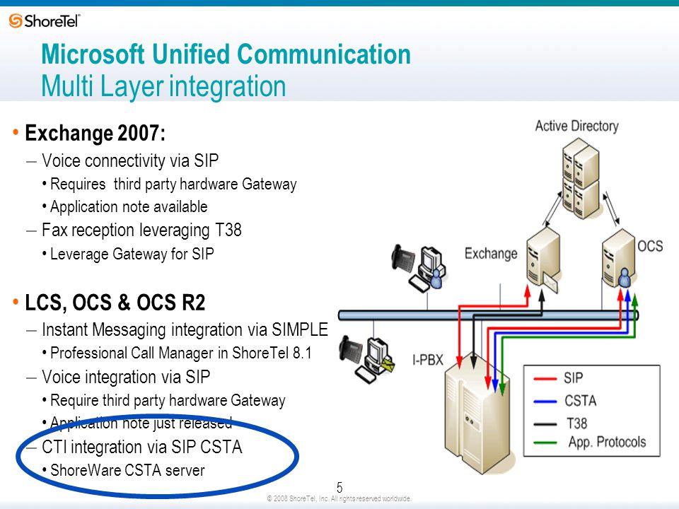 Microsoft Unified Communication Multi Layer integration