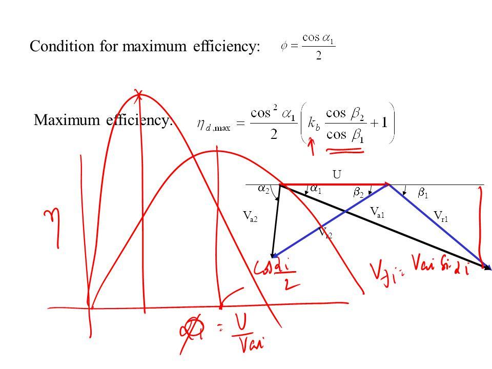 Condition for maximum efficiency: