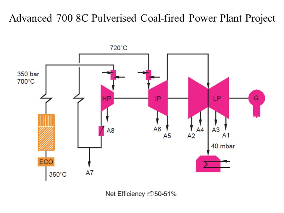 Advanced 700 8C Pulverised Coal-fired Power Plant Project