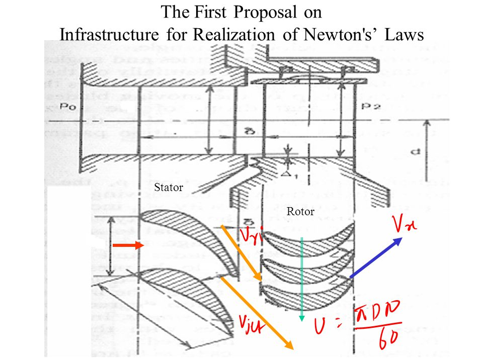 The First Proposal on Infrastructure for Realization of Newton s' Laws