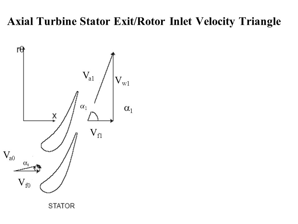 Axial Turbine Stator Exit/Rotor Inlet Velocity Triangle
