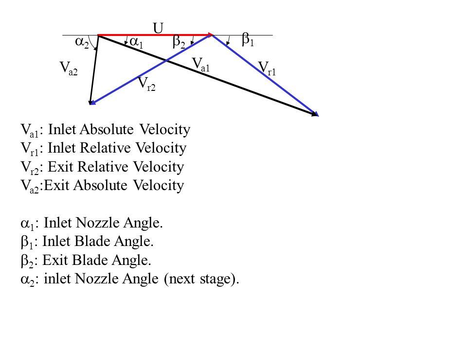 U Vr1. Va1. Vr2. Va2. b1. a1. a2. b2. Va1: Inlet Absolute Velocity. Vr1: Inlet Relative Velocity.
