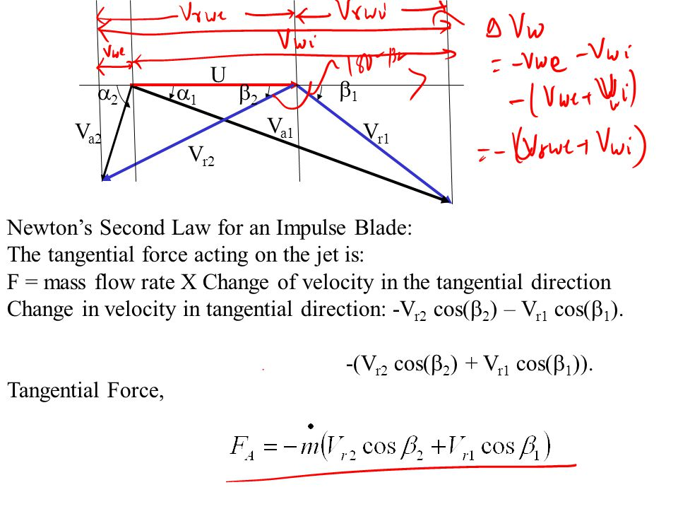 U Vr1. Va1. b1. a1. Va2. a2. Vr2. b2. Newton's Second Law for an Impulse Blade: The tangential force acting on the jet is: