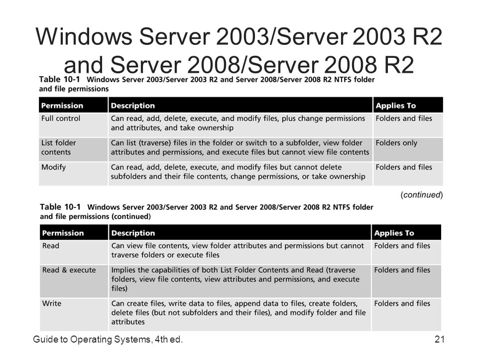 Windows Server 2003/Server 2003 R2 and Server 2008/Server 2008 R2