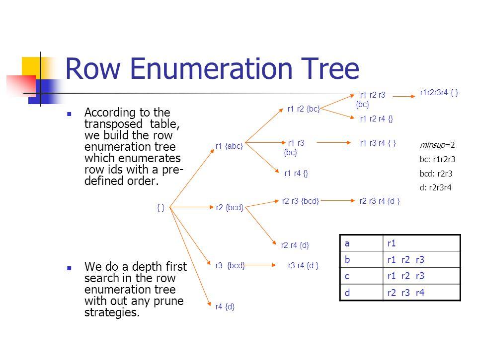 Row Enumeration Tree r1 r2 r3 {bc} r1r2r3r4 { } r1 r2 {bc}
