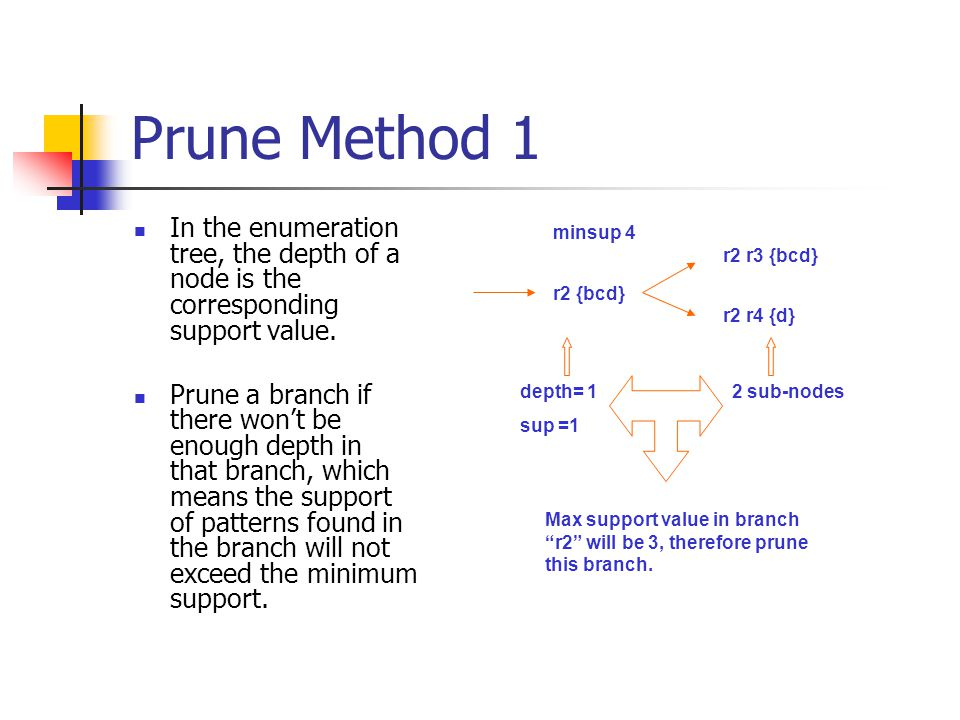 Prune Method 1 In the enumeration tree, the depth of a node is the corresponding support value.