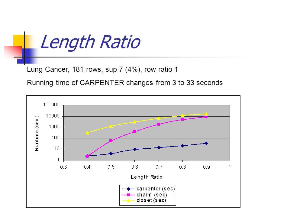 Length Ratio Lung Cancer, 181 rows, sup 7 (4%), row ratio 1