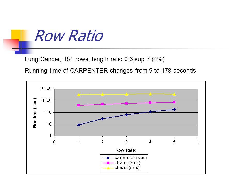 Row Ratio Lung Cancer, 181 rows, length ratio 0.6,sup 7 (4%)