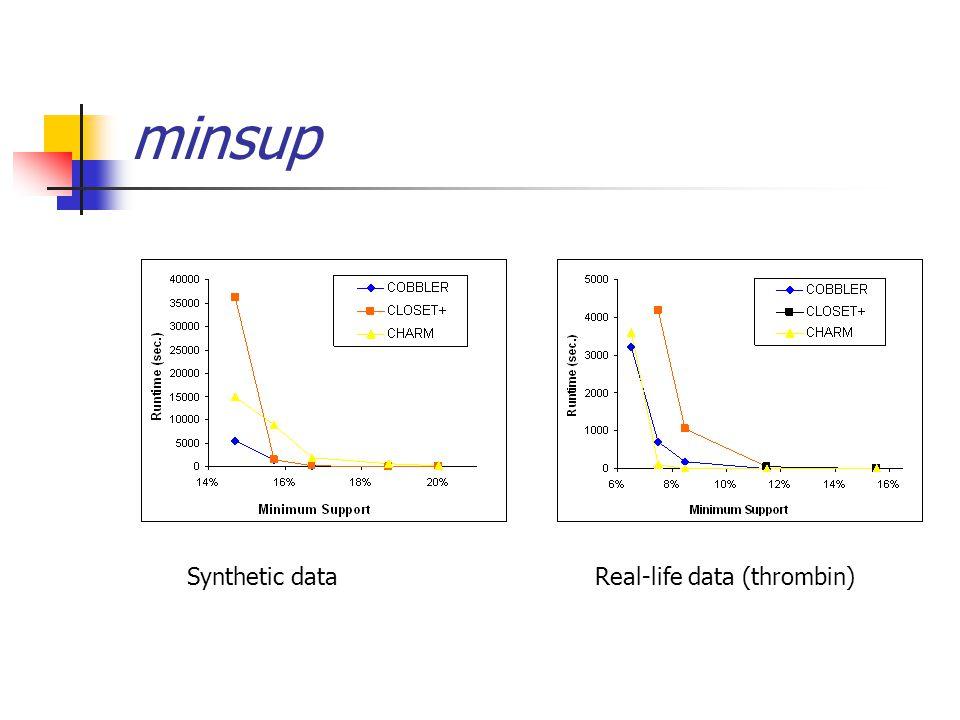 minsup Synthetic data Real-life data (thrombin)