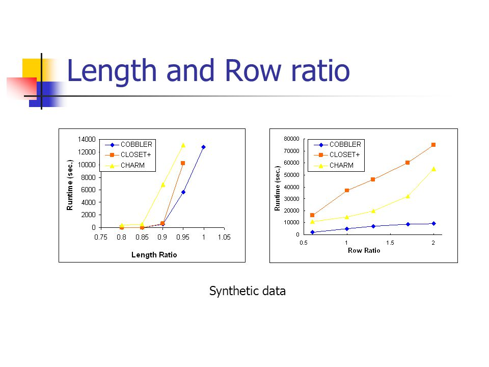 Length and Row ratio Synthetic data