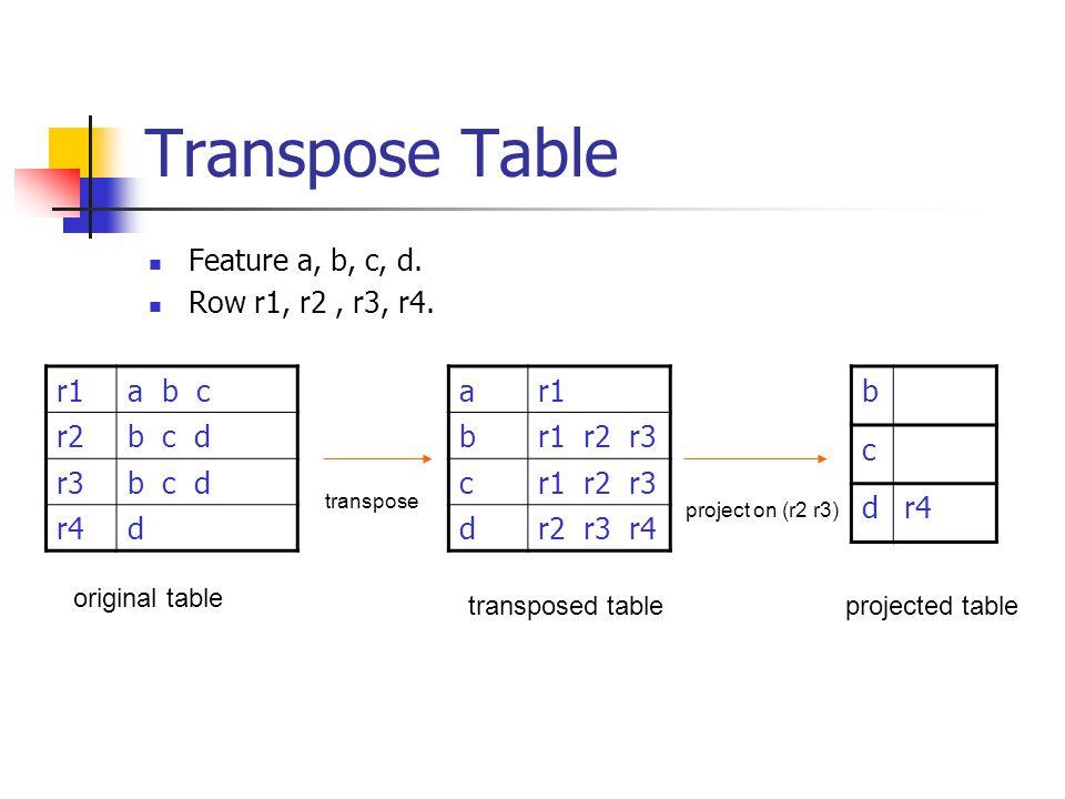 Transpose Table Feature a, b, c, d. Row r1, r2 , r3, r4. r1 a b c r2