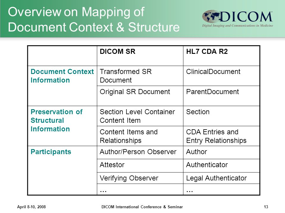 Overview on Mapping of Document Context & Structure