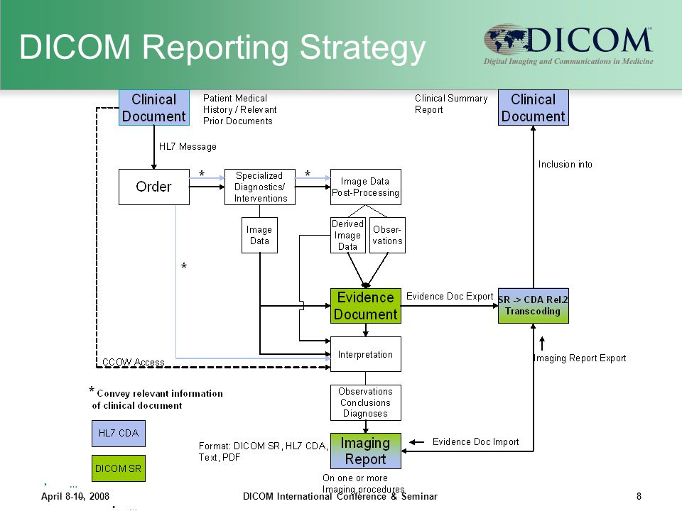 DICOM Reporting Strategy