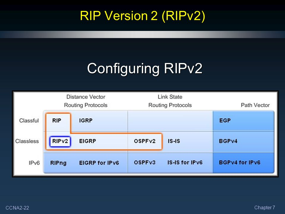RIP Version 2 (RIPv2) Configuring RIPv2