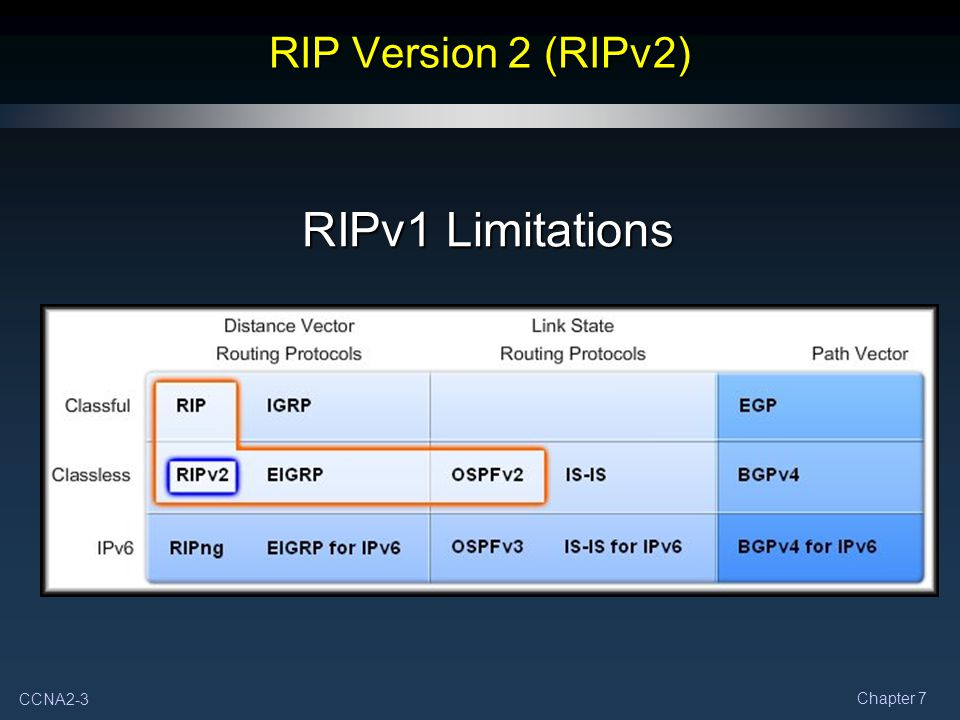 RIP Version 2 (RIPv2) RIPv1 Limitations