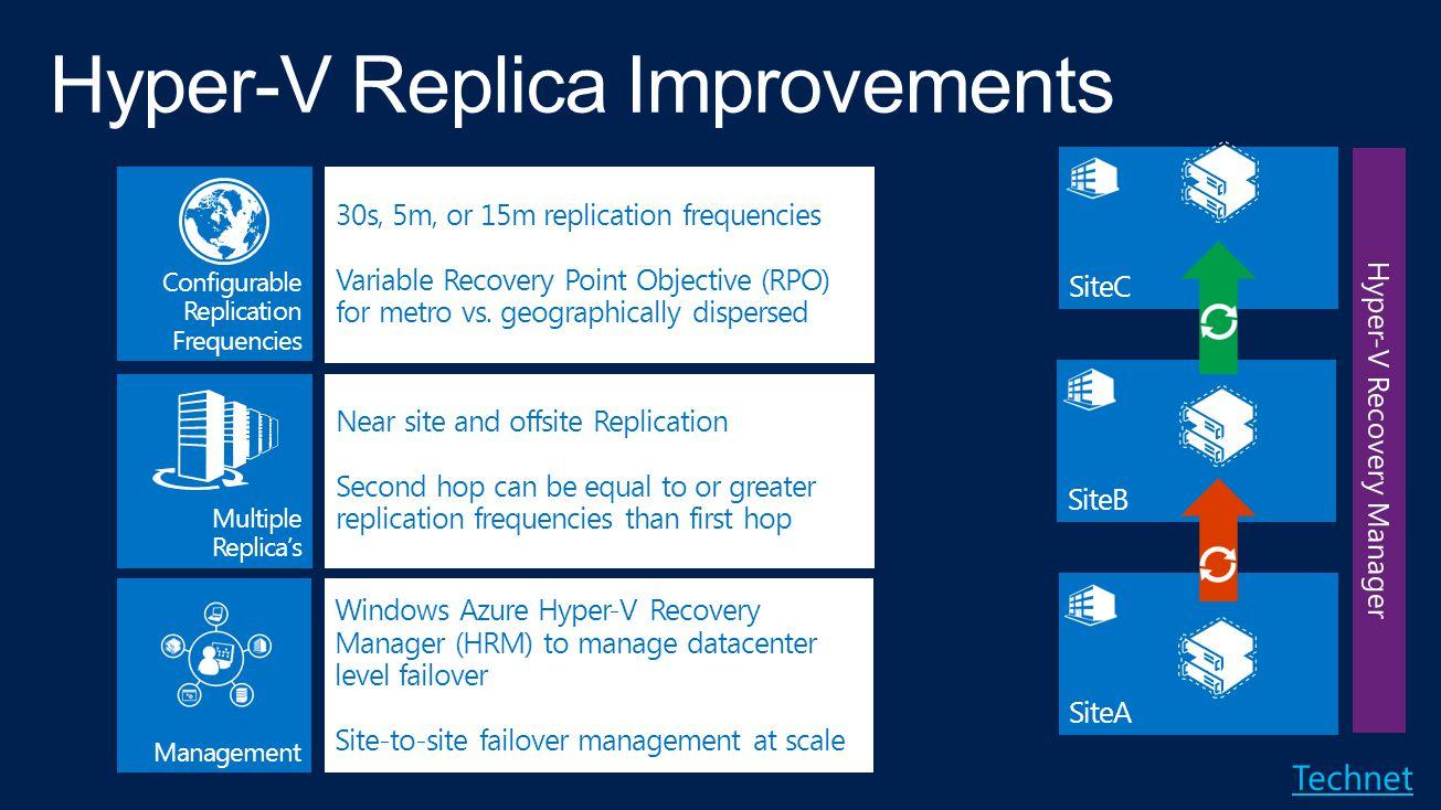 Hyper-V Replica Improvements
