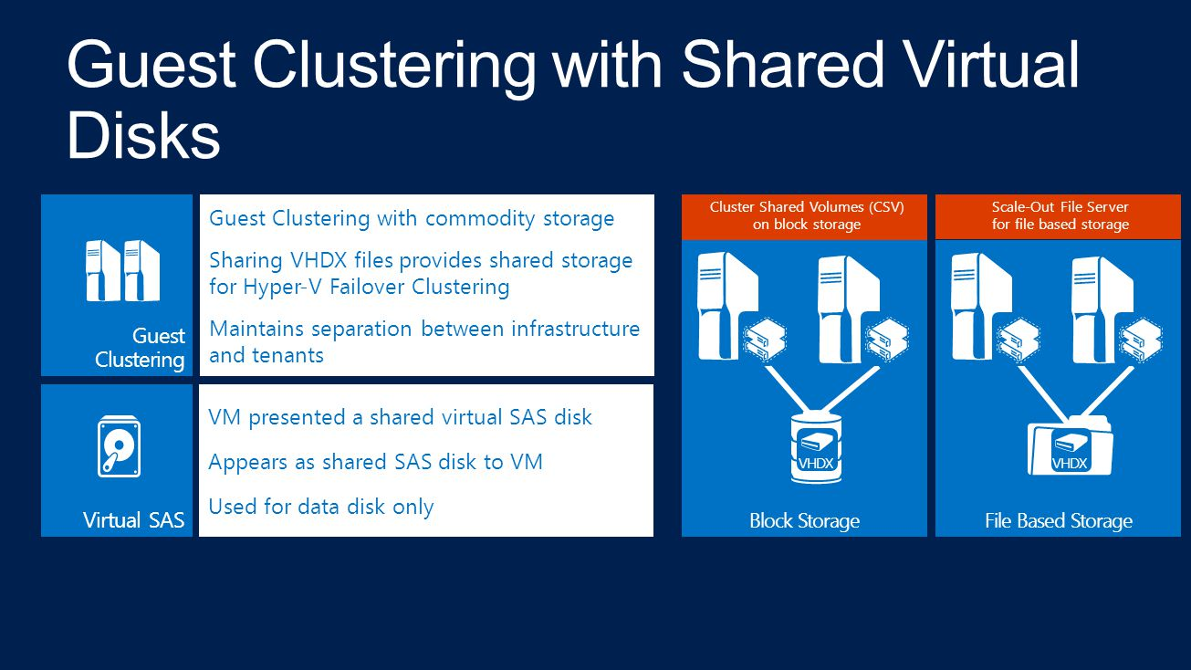 Guest Clustering with Shared Virtual Disks