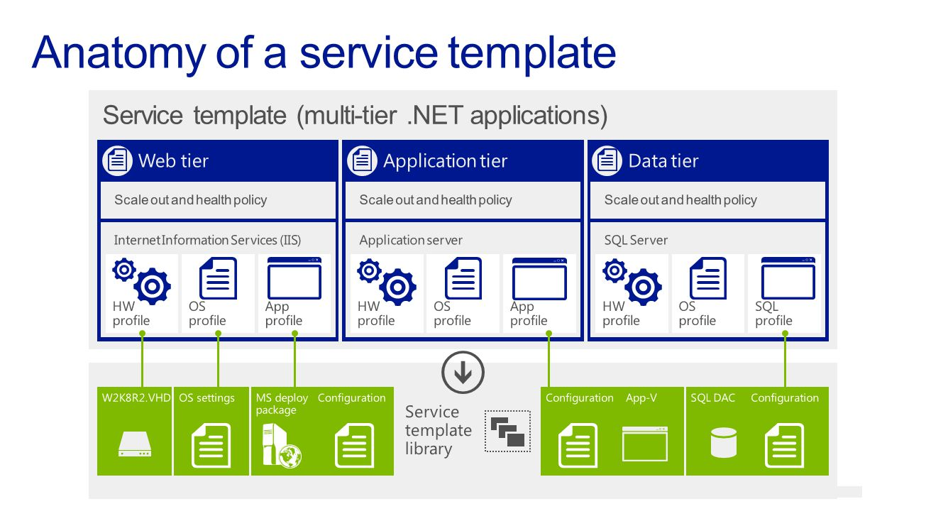 Anatomy of a service template
