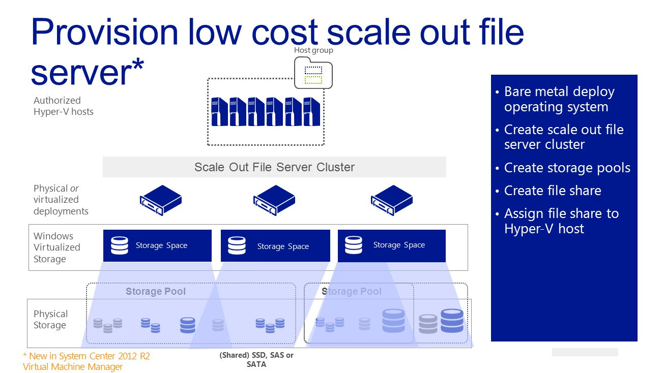 Provision low cost scale out file server*