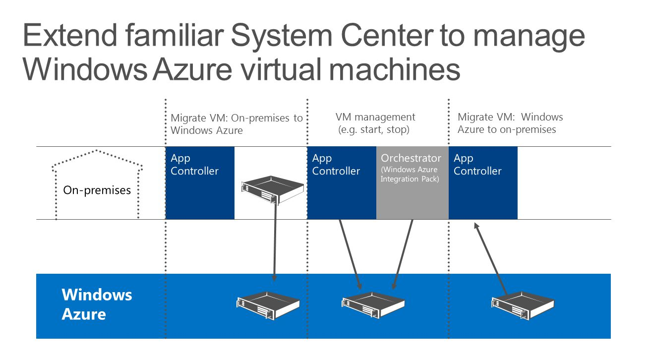 Extend familiar System Center to manage Windows Azure virtual machines