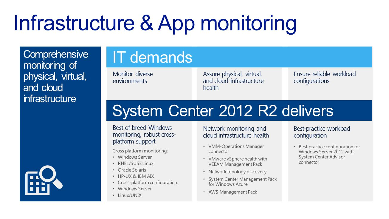 Infrastructure & App monitoring